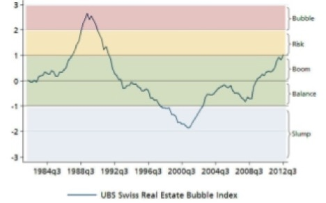 Index points to Swiss property bubble risk