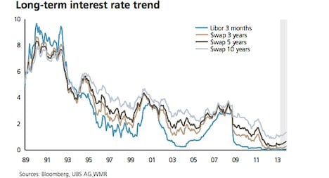 Swiss mortgage rates move sharply higher