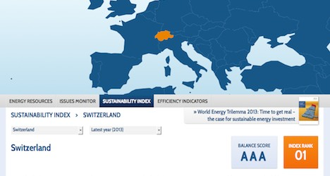 Swiss top global energy sustainability index