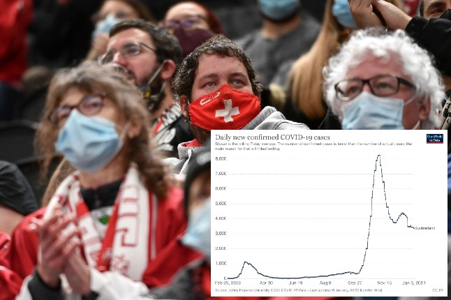 The charts and figures that reveal Switzerland's current Covid-19 situation